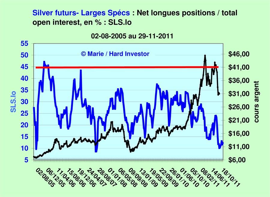 Comex / Cots futures or et argent suivi depuis le  18-10 -2011 Silver24