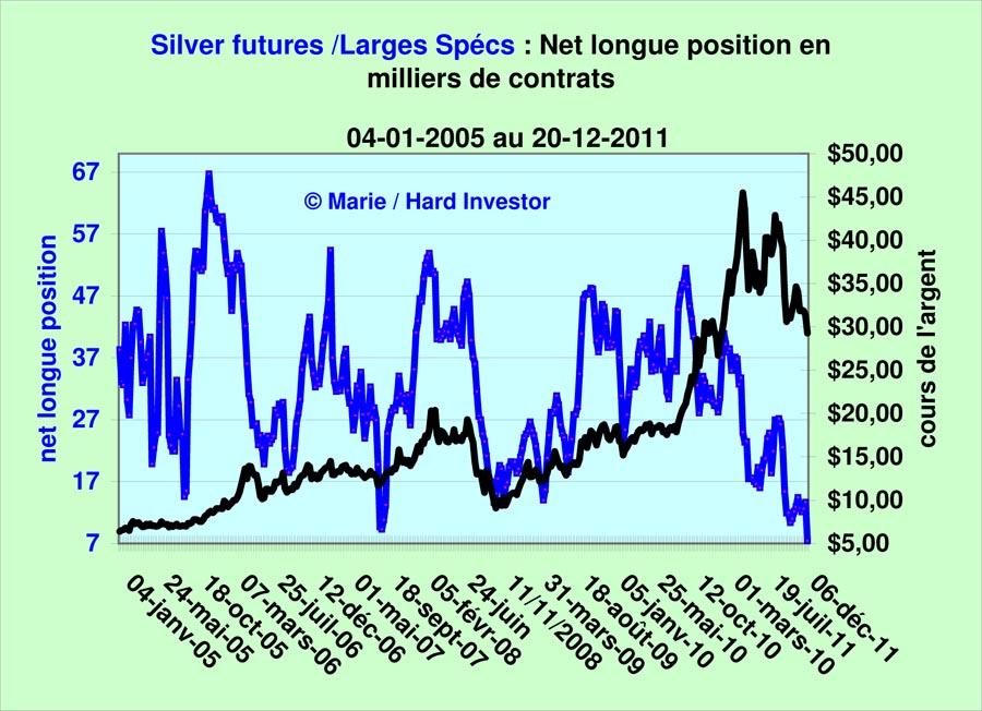 Comex / Cots futures or et argent suivi depuis le  18-10 -2011 Silver25