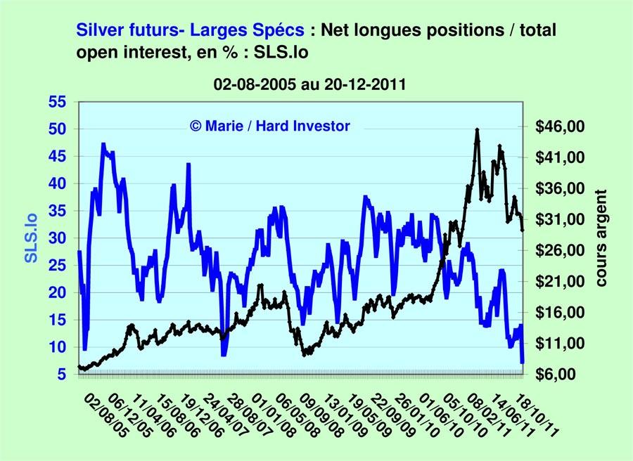 Comex / Cots futures or et argent suivi depuis le  18-10 -2011 Silver26