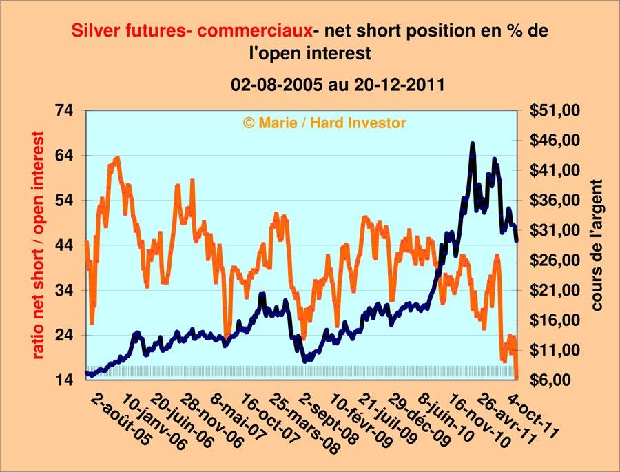 Comex / Cots futures or et argent suivi depuis le  18-10 -2011 Silver27