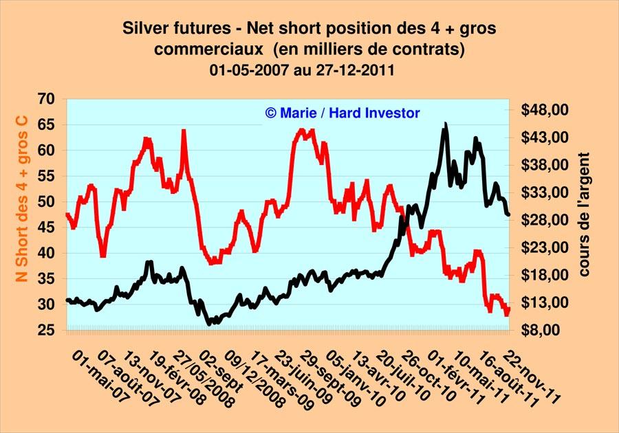 Comex / Cots futures or et argent suivi depuis le  18-10 -2011 Silver28