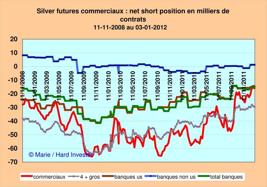 Marché or et argent /Comex / positions des bullions banks / infos en mensuel - Page 3 Silver29
