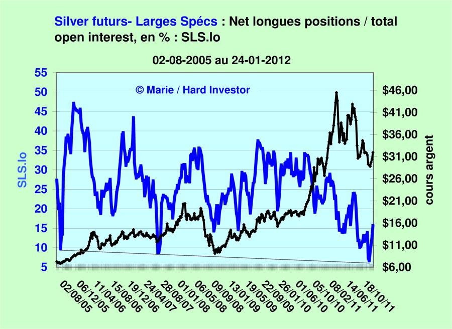 Comex / Cots futures or et argent suivi depuis le  18-10 -2011 Silver30