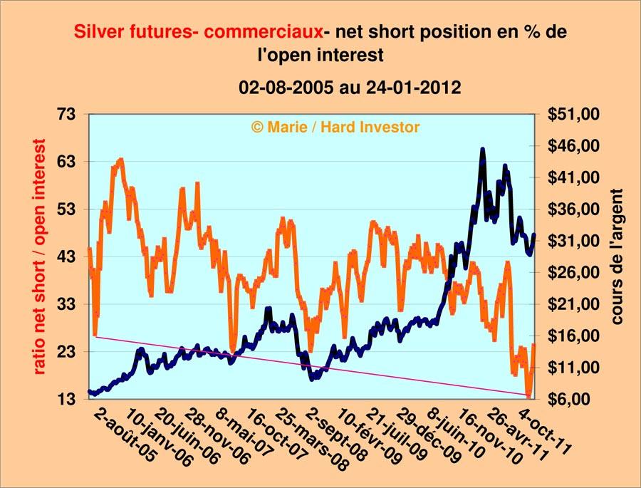 Comex / Cots futures or et argent suivi depuis le  18-10 -2011 Silver31