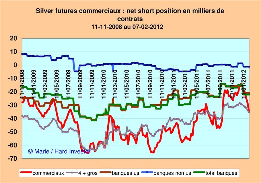Marché or et argent /Comex / positions des bullions banks / infos en mensuel - Page 3 Silver32
