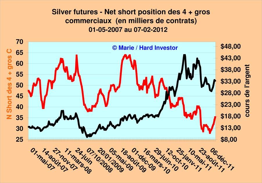 Marché or et argent /Comex / positions des bullions banks / infos en mensuel - Page 3 Silver33