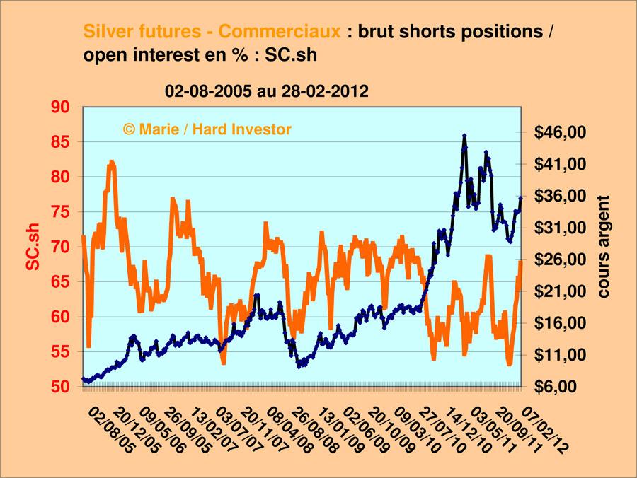 Futures de l'argent / fil suivi après l'alerte du 28 février Silver35