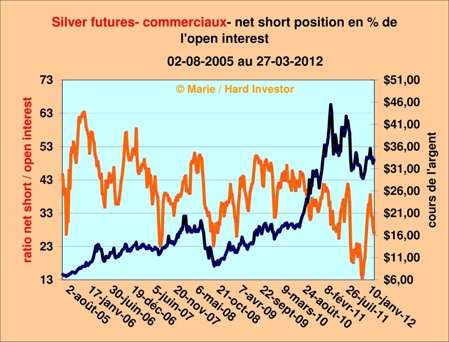 Futures de l'argent / fil suivi après l'alerte du 28 février Silver37