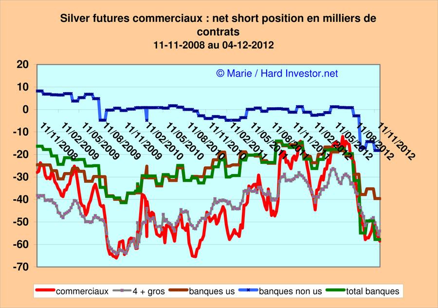 Marché or et argent /Comex / positions des bullions banks / infos en mensuel - Page 3 Silver41
