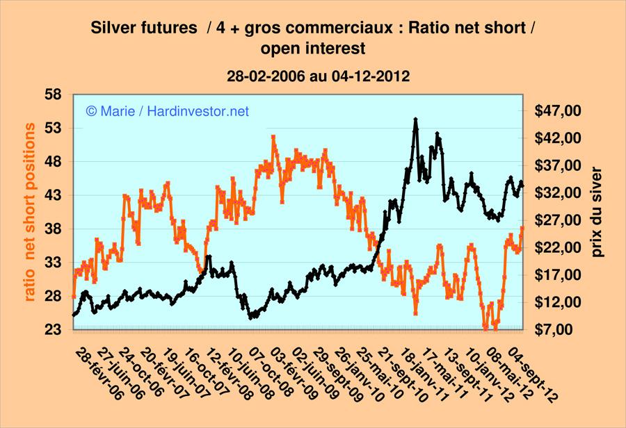 Marché or et argent /Comex / positions des bullions banks / infos en mensuel - Page 3 Silver42