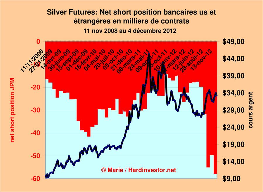 Marché or et argent /Comex / positions des bullions banks / infos en mensuel - Page 3 Silver43