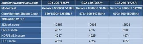Nvidia série 9 21912810