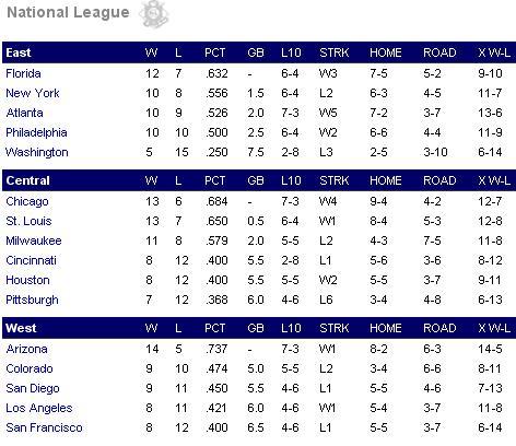 National League Nl10
