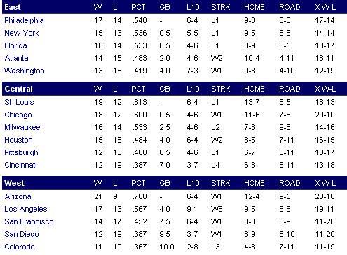 National League Nl11
