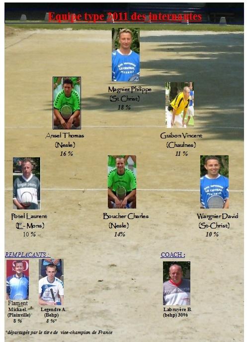 Résultats équipe type des internautes 2011 Equipe11