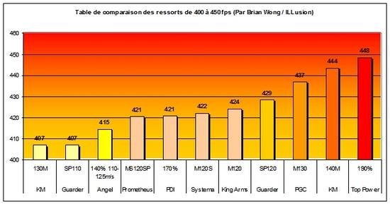 Comparaison des ressorts de puissance. T310