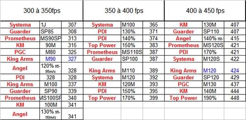 Comparaison des ressorts de puissance. T410