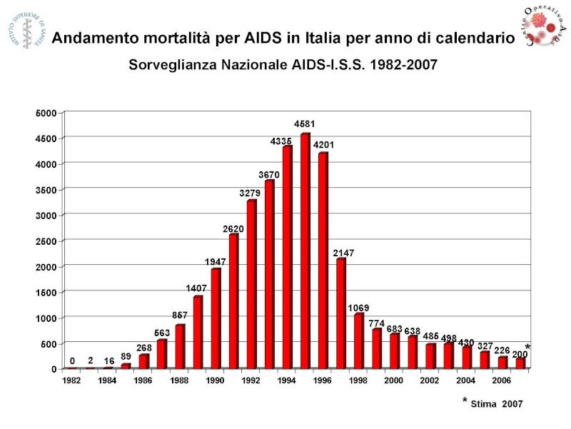 AIDS ,retrovirus :malattie misteriose ? - Pagina 2 Aids10