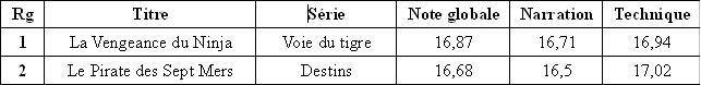 Résultats du classement des Gallimard Tras_b10