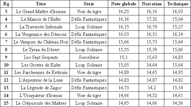 Résultats du classement des Gallimard Tras_b11