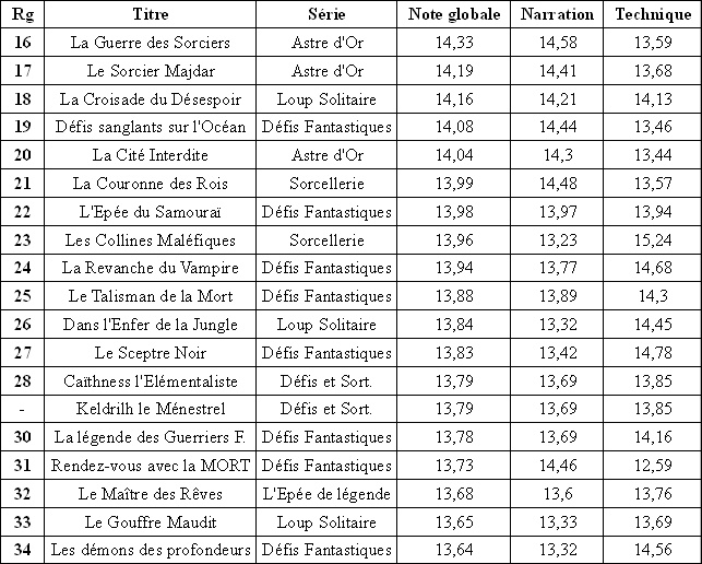 Résultats du classement des Gallimard Tras_b12