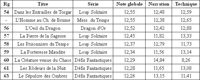 Résultats du classement des Gallimard Tras_b14