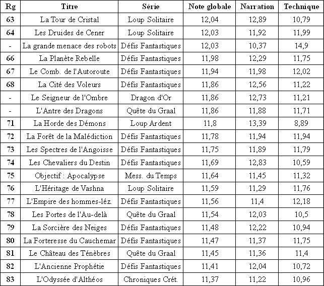 Résultats du classement des Gallimard Tras_b15