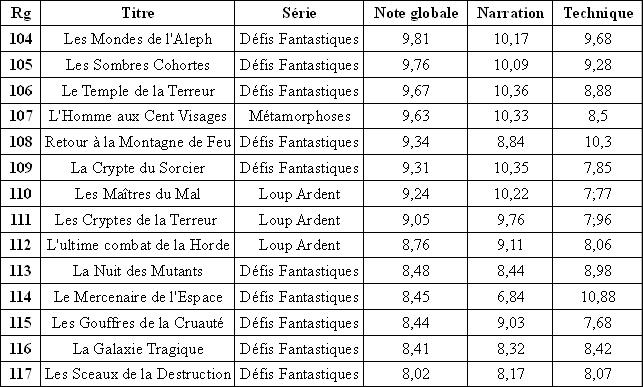 Résultats du classement des Gallimard Tras_b17