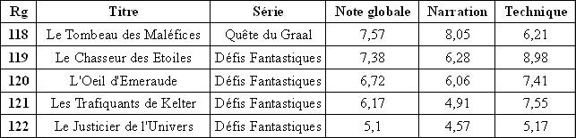 Résultats du classement des Gallimard Tras_b18