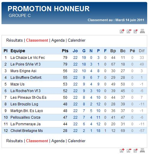 Groupe de DRH équipe sénior A saison 2011-2012 Classe10