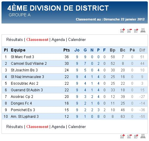 Résultats et Classements après la phase aller des matchs des Seniors A, B et C - Dimanche 22 janvier 2012 Sag_se26