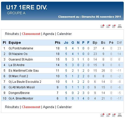 Résultats et classements des U17,  U15, U14 Ligue et des U13 A et B (dimanche 06 novembre 2011) Sag_u111