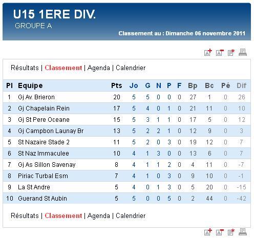 Résultats et classements des U17,  U15, U14 Ligue et des U13 A et B (dimanche 06 novembre 2011) Sag_u113