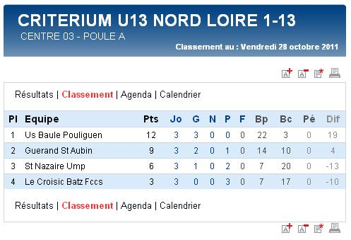 Résultats et classements des U17,  U15, U14 Ligue et des U13 A et B (dimanche 06 novembre 2011) Sag_u114