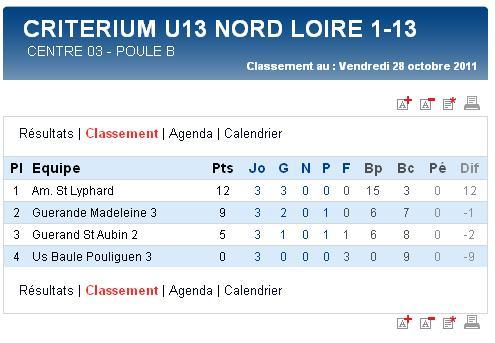 Résultats et classements des U17,  U15, U14 Ligue et des U13 A et B (dimanche 06 novembre 2011) Sag_u115