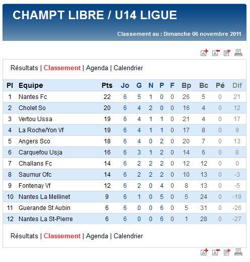 Résultats et classements des U17,  U15, U14 Ligue et des U13 A et B (dimanche 06 novembre 2011) Sag_u119