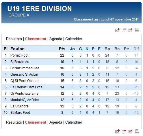 Résultats et classements des Seniors A, B, C et des U19 (dimanche 06 novembre 2011) Sag_u121