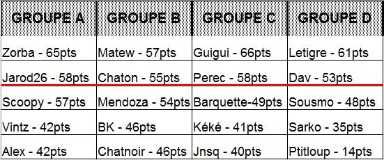Classement Pronos 2011 - 2012 + Classement Pronos Coupe du Monde Rugby 2011 + Nombre de but L1 + Classement Pronos Euro Foot 2012 Classe10