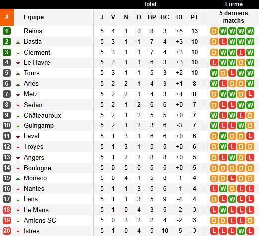 Pronostics 6ème journée Ligue 2 : Amiens - RC Lens // Reims - Guinguamp // Monaco - Angers // Nantes - Le Mans... Screen38