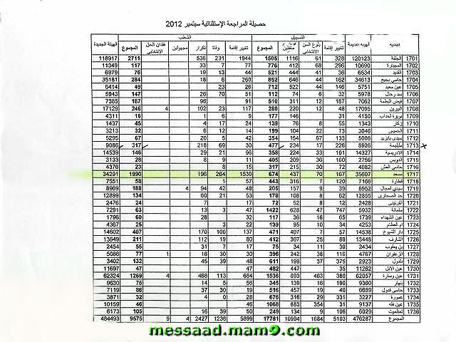 """"""" توزيع الأوعية الإنتخابية عبر بلديات ولاية الجلفة (مدينة مسعد ) Oouusu10"""