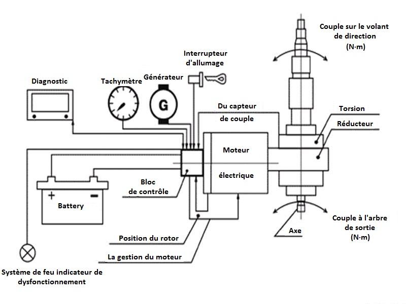 Servo direction electrique Eurusx11