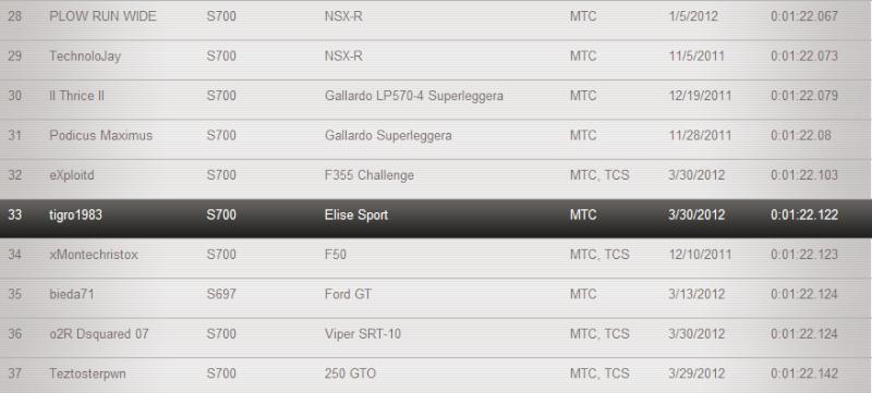 [TA - Classe S700] Lotus Elise Sport - Road Atlanta Full Circuit [CONCLUSO] - Pagina 2 110