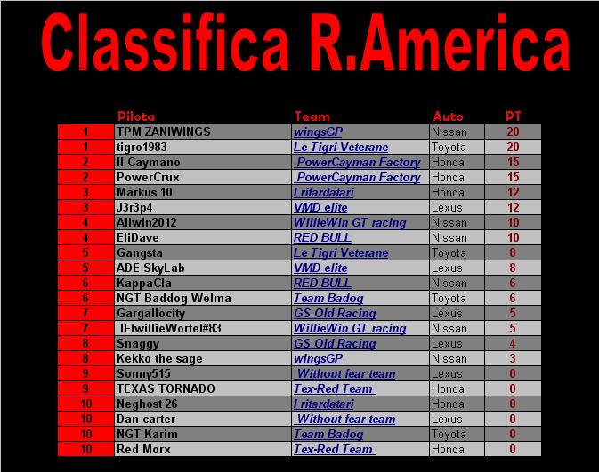 [Gara 5] Road America CLASSIFICA Class_10