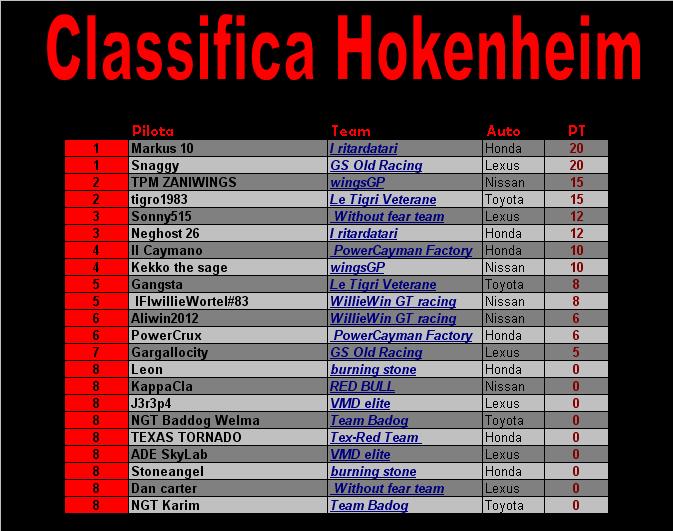 [Gara 6] Hokenheim RISULTATI Class_13
