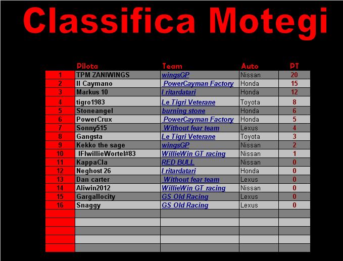 [Gara 8] Motegi GRAN FINALE CLASSIFICA Class_20