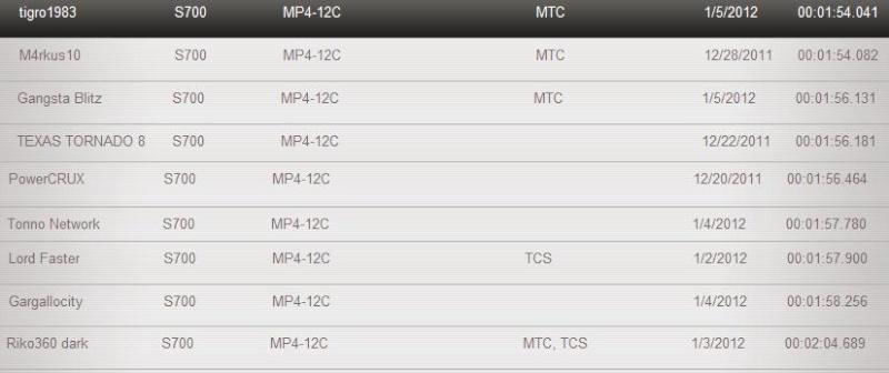 [TA Classe S] -McLaren MP4 12C - Catalunya Gran Prix [CONCLUSO] - Pagina 2 Classi16