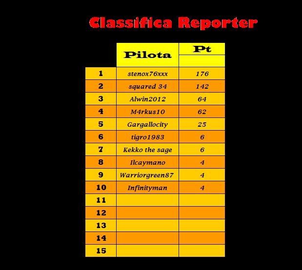 [CAMPIONATO] Honda Civic Super CUP Trofeo Reporter CLASSIFICHE Classi45