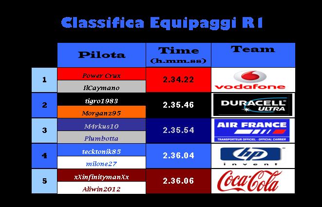[ENDURANCE] 24 h Le Mans PODIO & CLASSIFICHE Classi46