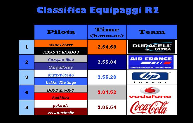 [ENDURANCE] 24 h Le Mans PODIO & CLASSIFICHE Classi47