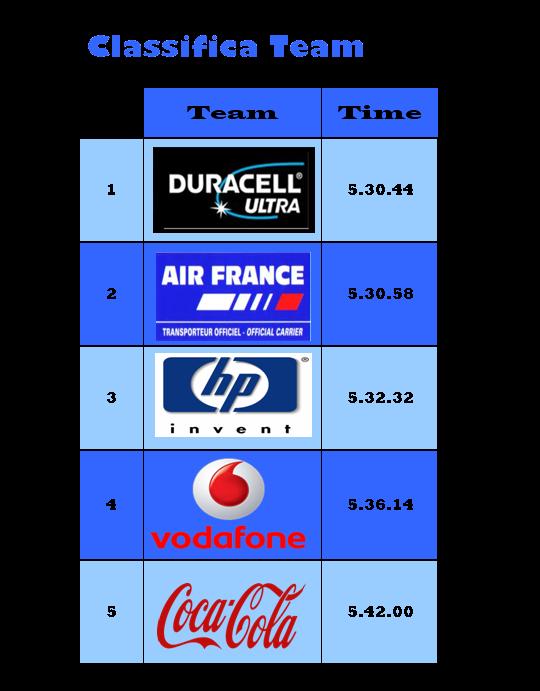 [ENDURANCE] 24 h Le Mans PODIO & CLASSIFICHE Classi48